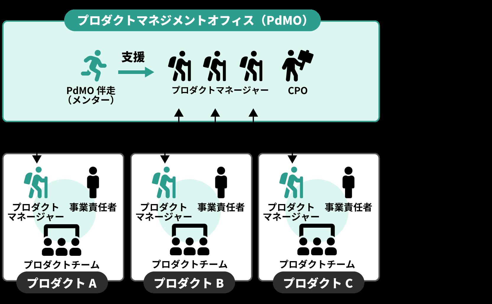 プロダクトマネジメントオフィスの役割1 : プロダクトを横断して課題を扱う プロダクトマネジメントオフィスの役割2:各チームの自立と成長を促す