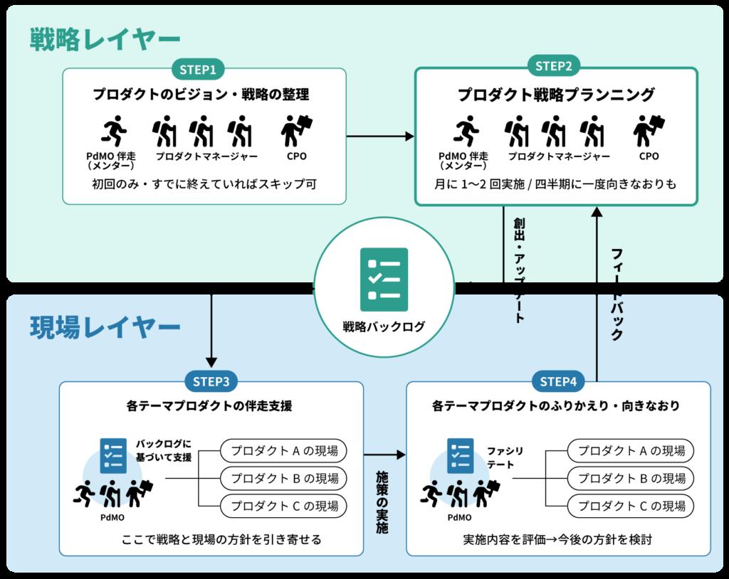プロダクトマネジメントオフィスが戦略(経営)レイヤーと現場レイヤーの両方で、プロダクトマネジメントのカイゼンを進めるモデル図。詳細は後に続くテキストで説明します。