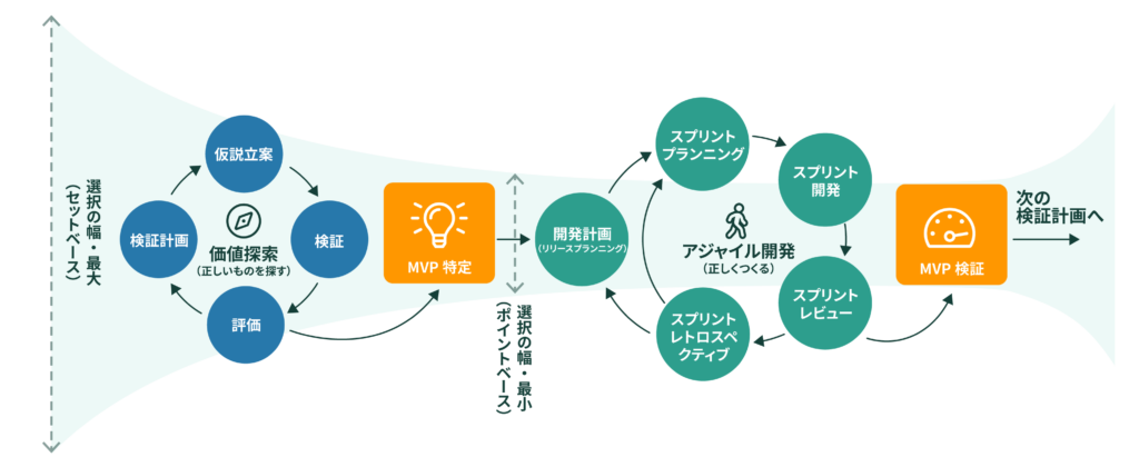 仮説検証型アジャイル開発のモデル図。価値探索・仮説検証のサイクルを回すことでMVPを特定し、アジャイル開発でMVPを絶えず検証しながらプロダクト開発を進めます。